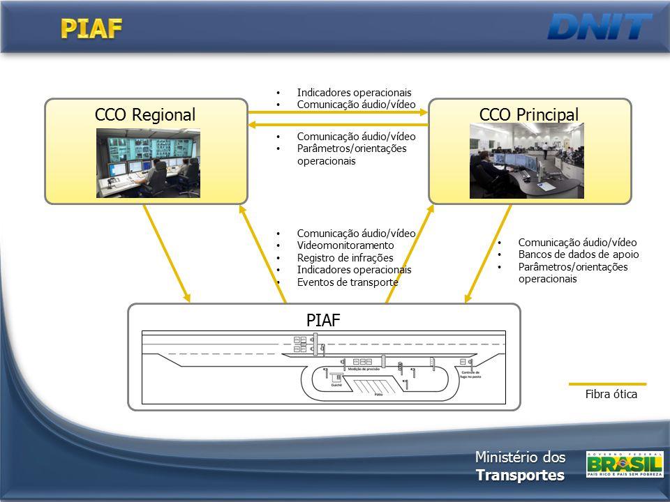 CCO Regional Fibra ótica Comunicação áudio/vídeo Videomonitoramento Registro de infrações Indicadores operacionais Eventos de transporte Comunicação á