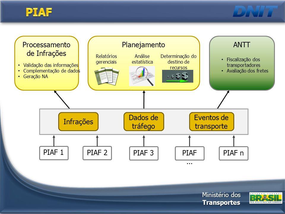 PIAF... PIAF nPIAF 3 PIAF 2 PIAF 1 Infrações Dados de tráfego Eventos de transporte Processamento de Infrações Validação das informações Complementaçã