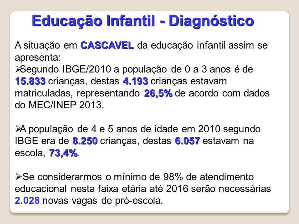 CASCAVEL A situação em CASCAVEL da educação infantil assim se apresenta: 15.8334.193 26,5%  Segundo IBGE/2010 a população de 0 a 3 anos é de 15.833 crianças, destas 4.193 crianças estavam matriculadas, representando 26,5% de acordo com dados do MEC/INEP 2013.