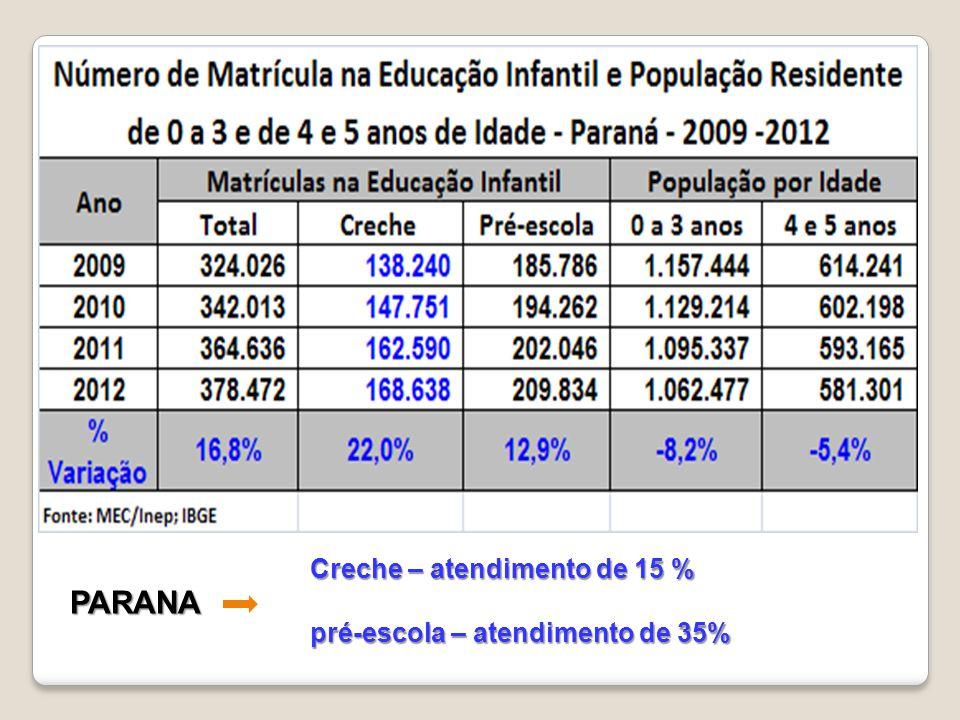 Creche – atendimento de 15 % pré-escola – atendimento de 35% PARANA