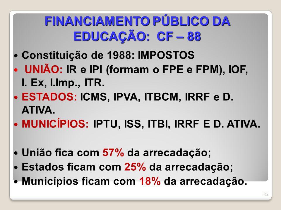FINANCIAMENTO PÚBLICO DA EDUCAÇÃO: CF – 88 Constituição de 1988: IMPOSTOS UNIÃO: IR e IPI (formam o FPE e FPM), IOF, I. Ex, I.Imp., ITR. ESTADOS: ICMS