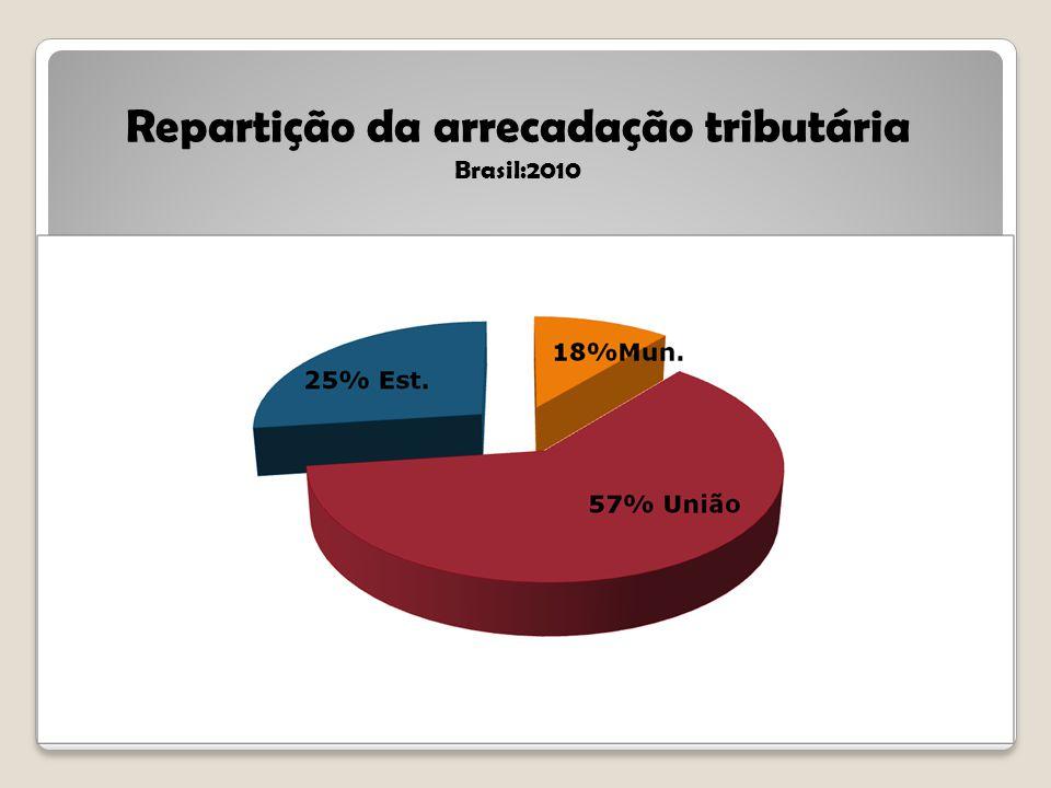 Repartição da arrecadação tributária Brasil:2010 36