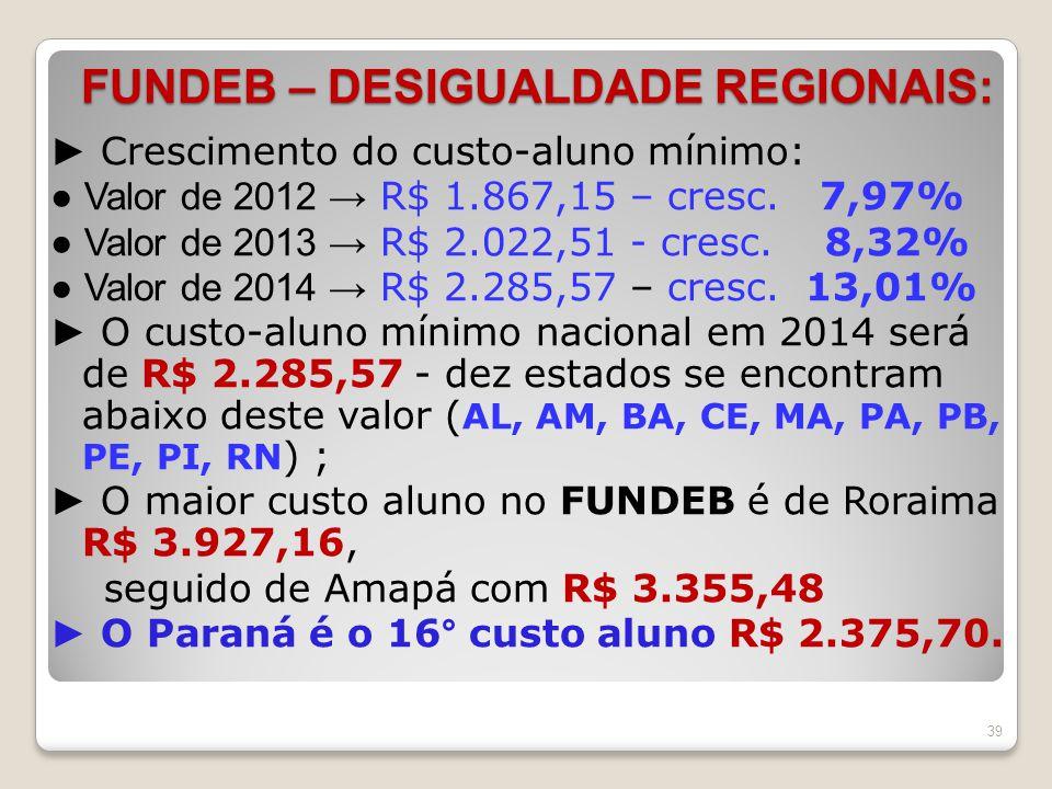 FUNDEB – DESIGUALDADE REGIONAIS: ► Crescimento do custo-aluno mínimo: ● Valor de 2012 → R$ 1.867,15 – cresc. 7,97% ● Valor de 2013 → R$ 2.022,51 - cre