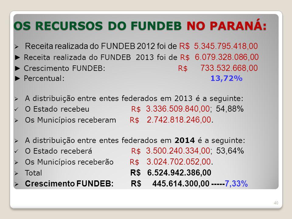 OS RECURSOS DO FUNDEB NO PARANÁ:  Receita realizada do FUNDEB 2012 foi de R$ 5.345.795.418,00 ► Receita realizada do FUNDEB 2013 foi de R$ 6.079.328.