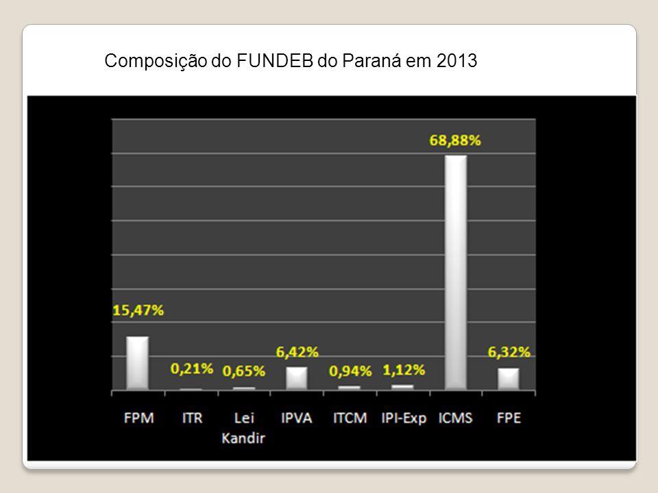 Composição do FUNDEB do Paraná em 2013