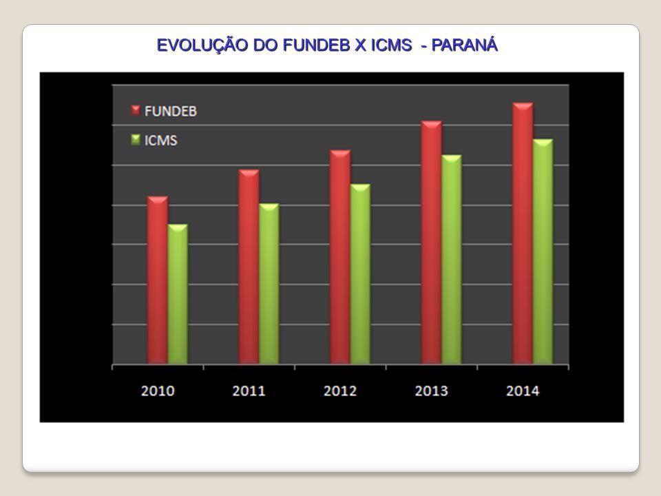 EVOLUÇÃO DO FUNDEB X ICMS - PARANÁ