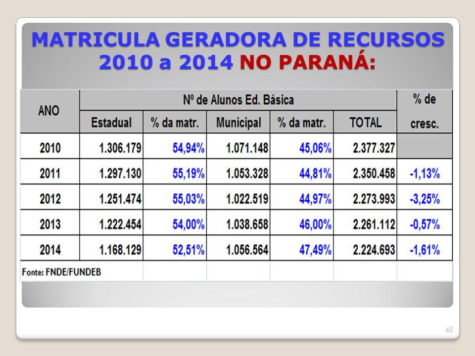 MATRICULA GERADORA DE RECURSOS 2010 a 2014 NO PARANÁ: 45