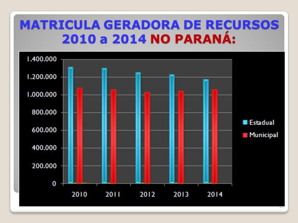 MATRICULA GERADORA DE RECURSOS 2010 a 2014 NO PARANÁ: 46