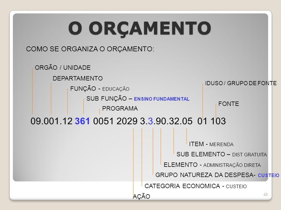 COMO SE ORGANIZA O ORÇAMENTO: 09.001.12 361 0051 2029 3.3.90.32.05 01 103 ORGÃO / UNIDADE DEPARTAMENTO SUB FUNÇÃO – ENSINO FUNDAMENTAL FUNÇÃO - EDUCAÇÃO PROGRAMA AÇÃO GRUPO NATUREZA DA DESPESA- CUSTEIO ELEMENTO - ADMINISTRAÇÃO DIRETA SUB ELEMENTO – DIST GRATUITA CATEGORIA ECONOMICA - CUSTEIO ITEM - MERENDA IDUSO / GRUPO DE FONTE FONTE O ORÇAMENTO 49