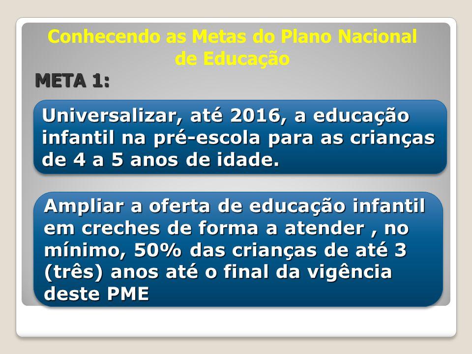 Universalizar, até 2016, a educação infantil na pré-escola para as crianças de 4 a 5 anos de idade. Ampliar a oferta de educação infantil em creches d