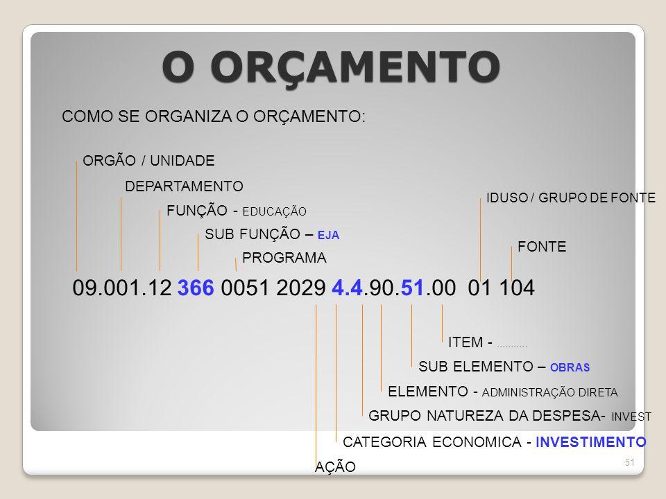 COMO SE ORGANIZA O ORÇAMENTO: 09.001.12 366 0051 2029 4.4.90.51.00 01 104 ORGÃO / UNIDADE DEPARTAMENTO SUB FUNÇÃO – EJA FUNÇÃO - EDUCAÇÃO PROGRAMA AÇÃO GRUPO NATUREZA DA DESPESA- INVEST ELEMENTO - ADMINISTRAÇÃO DIRETA SUB ELEMENTO – OBRAS CATEGORIA ECONOMICA - INVESTIMENTO ITEM -...........