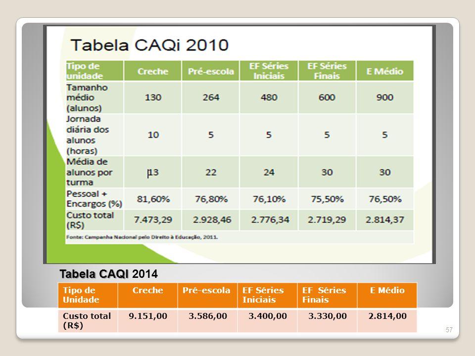 57 Tabela CAQI Tabela CAQI 2014 Tipo de Unidade CrechePré-escolaEF Séries Iniciais EF Séries Finais E Médio Custo total (R$) 9.151,003.586,003.400,003.330,002.814,00