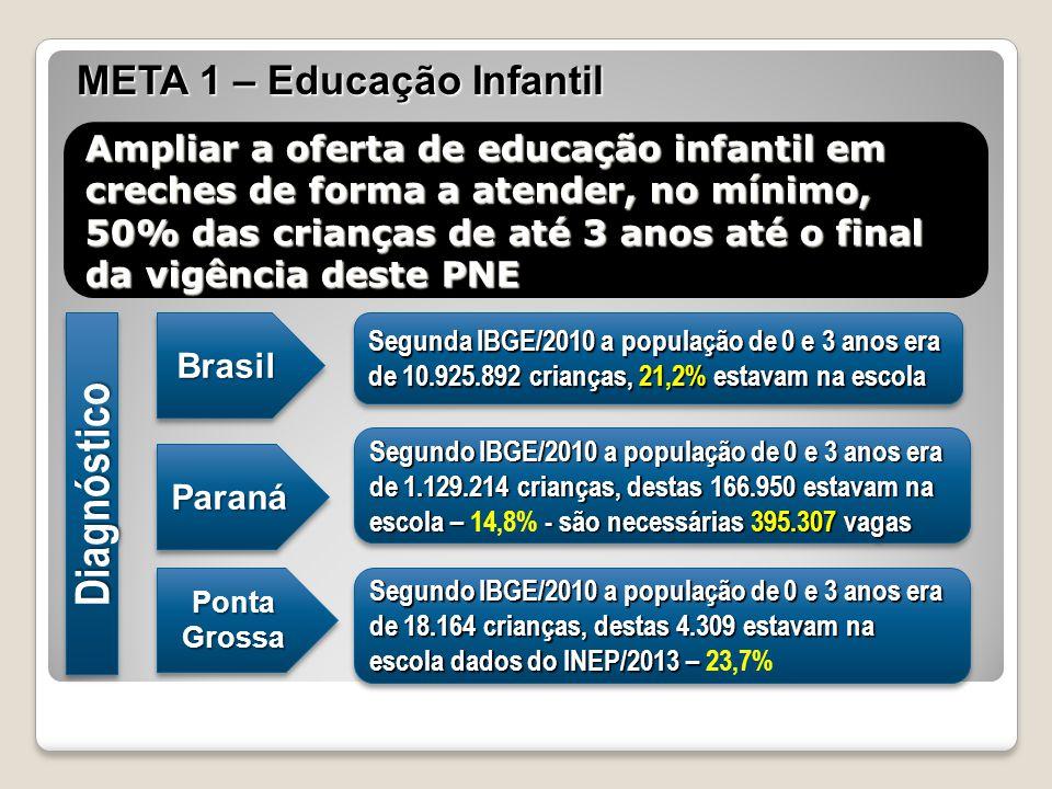 Ampliar a oferta de educação infantil em creches de forma a atender, no mínimo, 50% das crianças de até 3 anos até o final da vigência deste PNE BrasilBrasil Segunda IBGE/2010 a população de 0 e 3 anos era de 10.925.892 crianças, 21,2% estavam na escola DiagnósticoDiagnóstico ParanáParaná Segundo IBGE/2010 a população de 0 e 3 anos era de 1.129.214 crianças, destas 166.950 estavam na escola – - são necessárias 395.307 vagas Segundo IBGE/2010 a população de 0 e 3 anos era de 1.129.214 crianças, destas 166.950 estavam na escola – 14,8% - são necessárias 395.307 vagas Ponta Grossa Segundo IBGE/2010 a população de 0 e 3 anos era de 18.164 crianças, destas 4.309 estavam na escola dados do INEP/2013 – Segundo IBGE/2010 a população de 0 e 3 anos era de 18.164 crianças, destas 4.309 estavam na escola dados do INEP/2013 – 23,7% META 1 – Educação Infantil