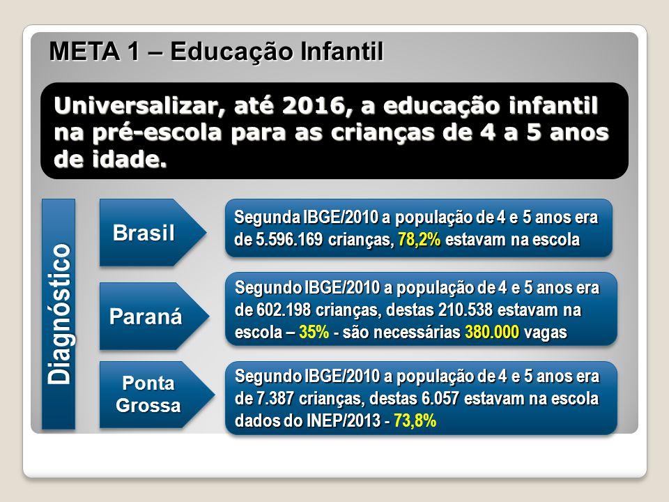 Ponta Grossa A situação em Ponta Grossa da educação infantil assim se apresenta: 18.1644.309 23,7%  Segundo IBGE/2010 a população de 0 a 3 anos é de 18.164 crianças, destas 4.309 crianças estavam matriculadas, representando 23,7% de acordo com dados do MEC/INEP 2013.