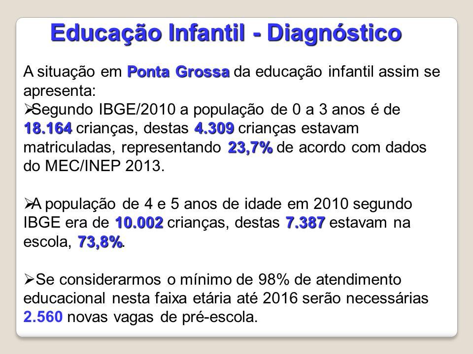 A situação do Estado do Paraná da educação infantil assim se apresenta: 169.300 15%  Segundo IBGE/2010 a população de 0 a 3 anos é de 1.169.214 crianças, destas 169.300 crianças estavam matriculadas, representando 15% de acordo com dados do MEC/INEP 2013.