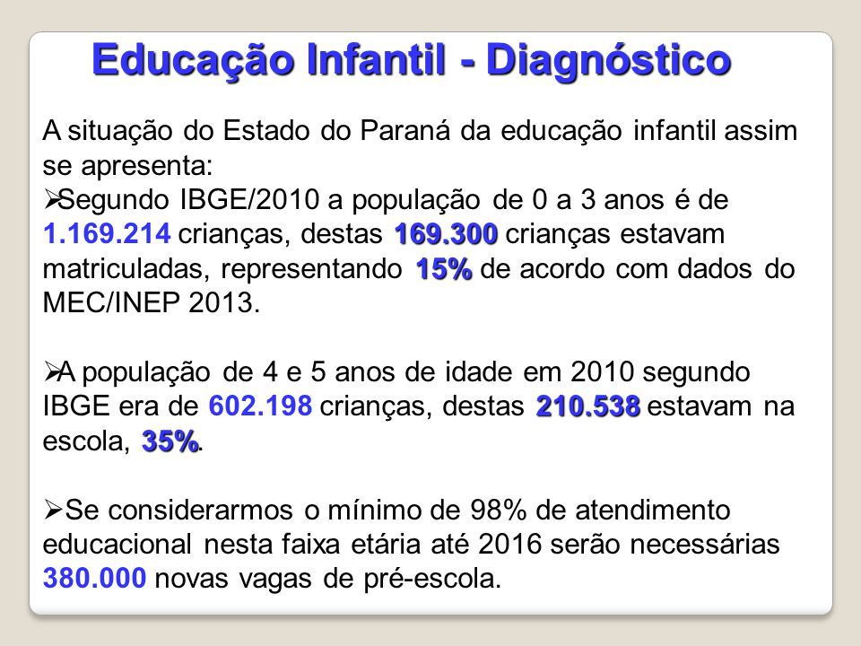 A situação do Estado do Paraná da educação infantil assim se apresenta: 169.300 15%  Segundo IBGE/2010 a população de 0 a 3 anos é de 1.169.214 crian