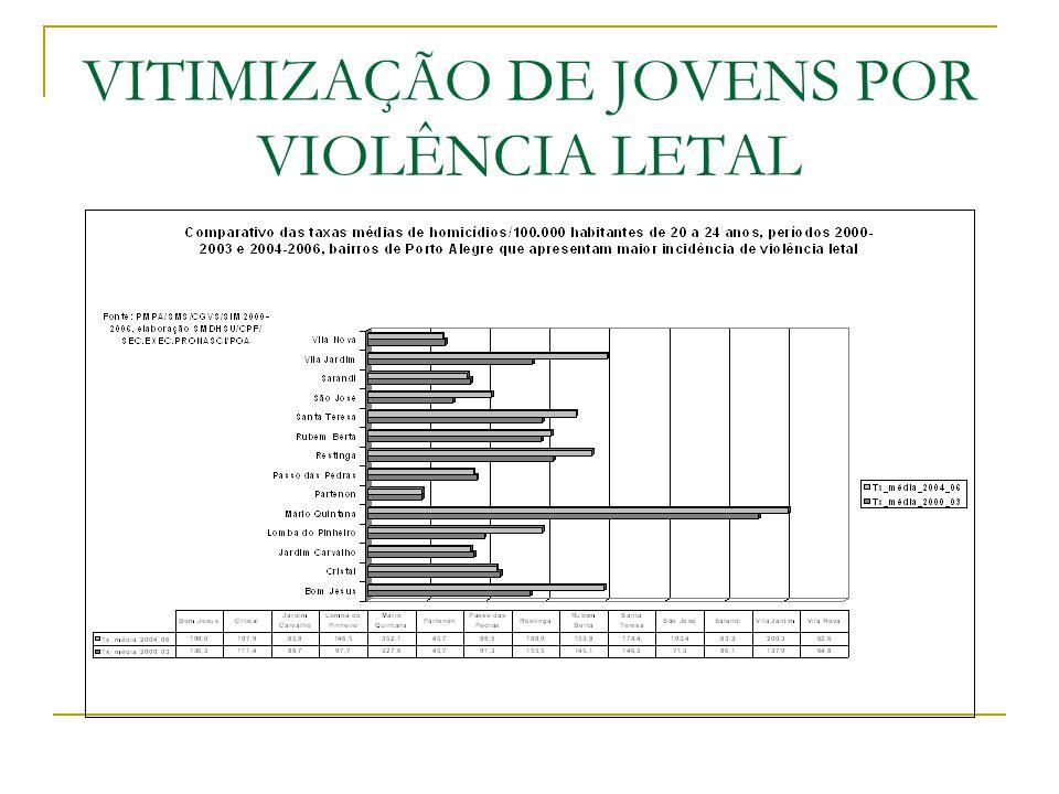 VITIMIZAÇÃO DE JOVENS POR VIOLÊNCIA LETAL