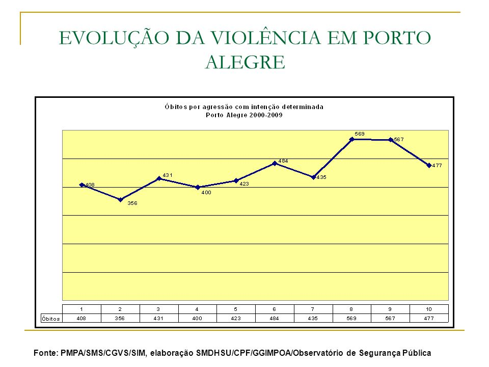 EVOLUÇÃO DA VIOLÊNCIA EM PORTO ALEGRE Fonte: PMPA/SMS/CGVS/SIM, elaboração SMDHSU/CPF/GGIMPOA/Observatório de Segurança Pública
