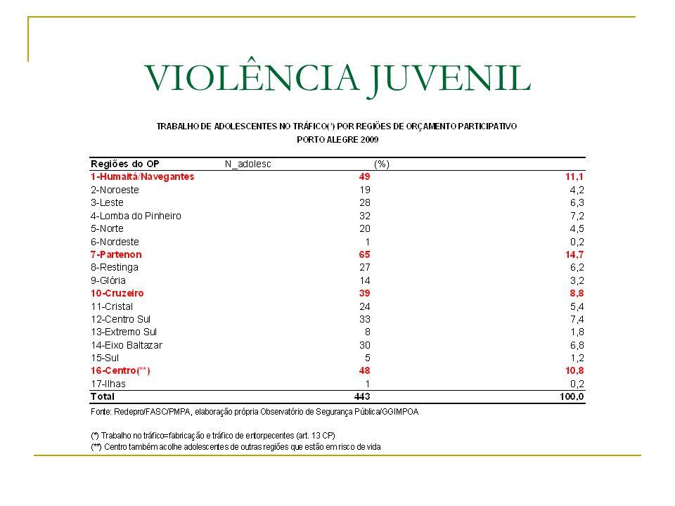 VITIMIZAÇÃO DE ADOLESCENTES POR VIOLÊNCIA LETAL