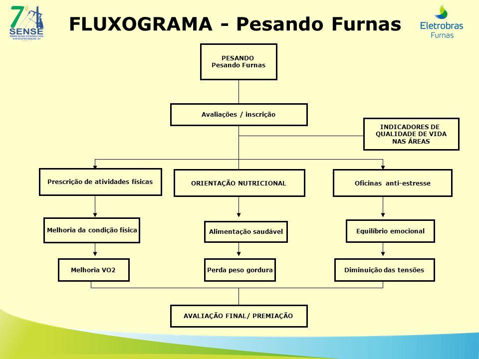 FLUXOGRAMA - Pesando Furnas PESANDO Pesando Furnas Melhoria da condição física ORIENTAÇÃO NUTRICIONAL Prescrição de atividades físicas Oficinas anti-e