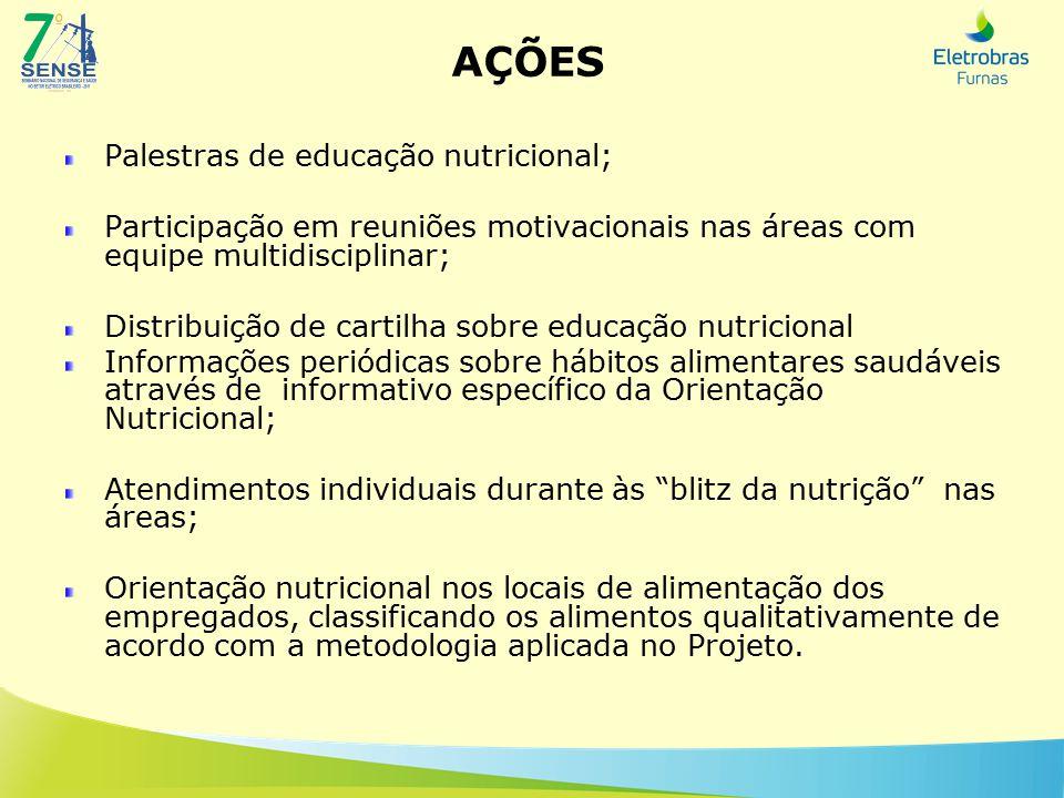 AÇÕES Palestras de educação nutricional; Participação em reuniões motivacionais nas áreas com equipe multidisciplinar; Distribuição de cartilha sobre