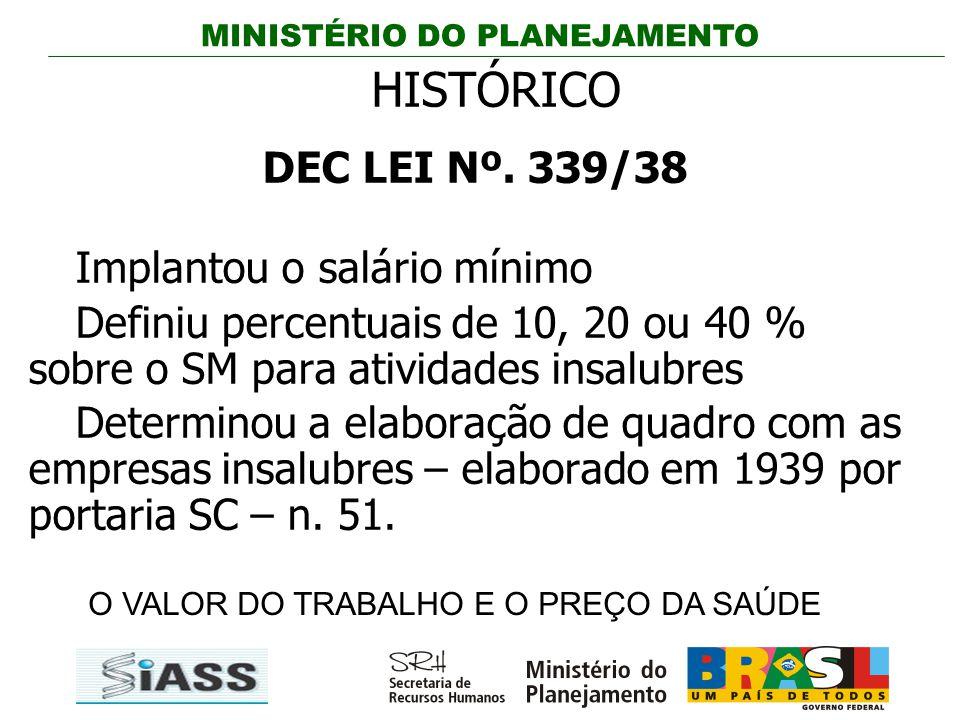 MINISTÉRIO DO PLANEJAMENTO HISTÓRICO DEC LEI Nº. 339/38 Implantou o salário mínimo Definiu percentuais de 10, 20 ou 40 % sobre o SM para atividades in