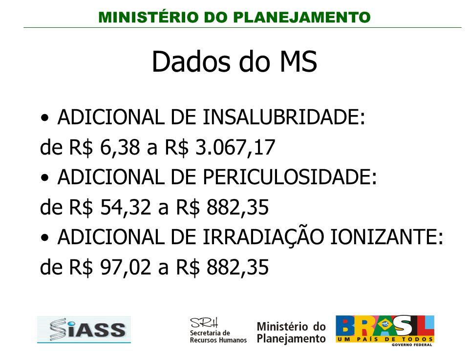 MINISTÉRIO DO PLANEJAMENTO Dados do MS ADICIONAL DE INSALUBRIDADE: de R$ 6,38 a R$ 3.067,17 ADICIONAL DE PERICULOSIDADE: de R$ 54,32 a R$ 882,35 ADICI