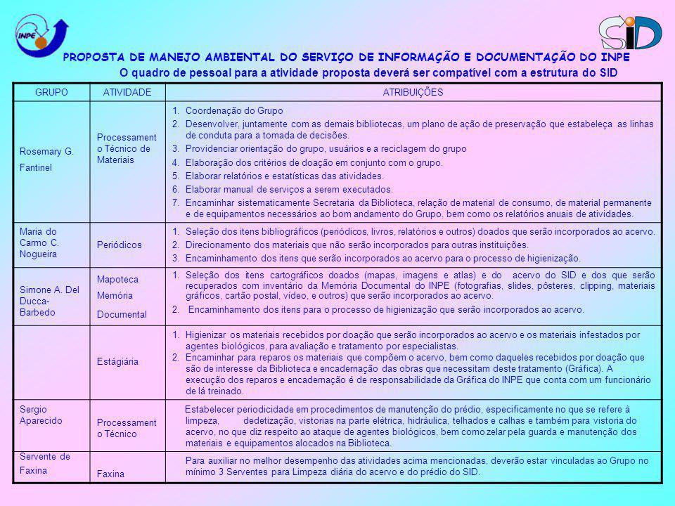 PROPOSTA DE MANEJO AMBIENTAL DO SERVIÇO DE INFORMAÇÃO E DOCUMENTAÇÃO DO INPE O quadro de pessoal para a atividade proposta deverá ser compatível com a estrutura do SID GRUPOATIVIDADEATRIBUIÇÕES Rosemary G.