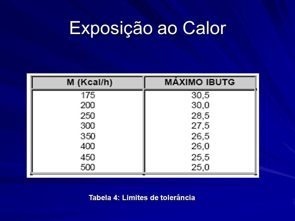 Exposição ao Calor Tabela 4: Limites de tolerância