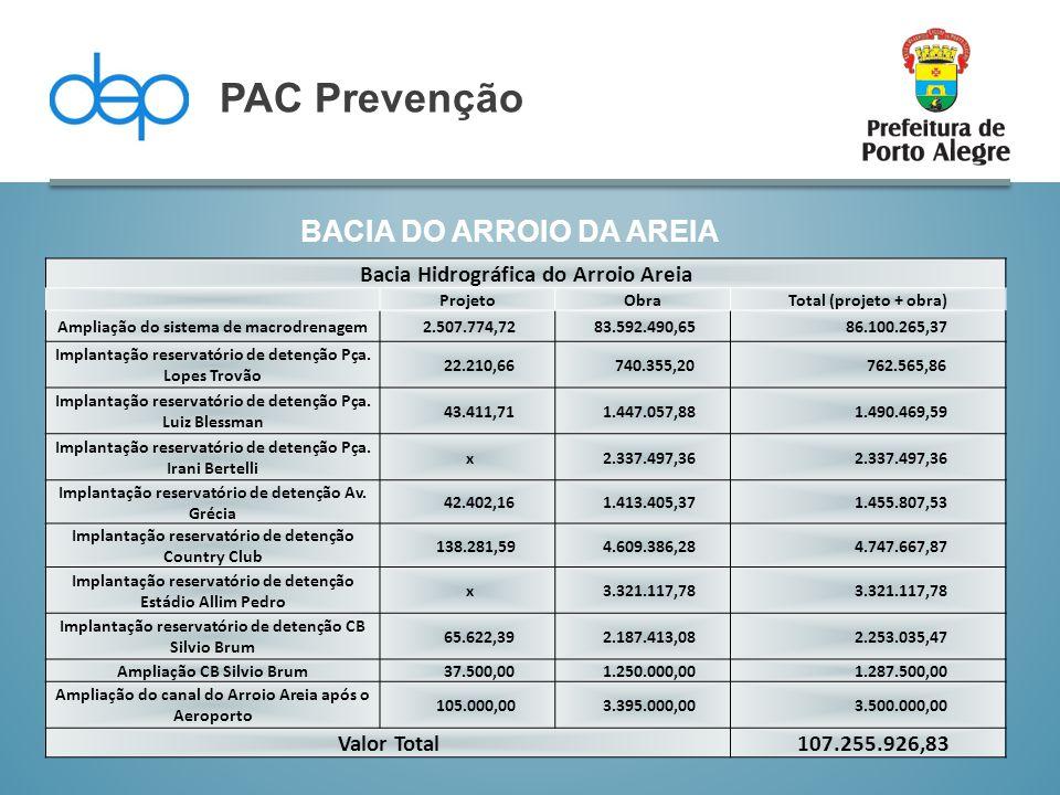BACIA DO ARROIO DA AREIA PAC Prevenção Bacia Hidrográfica do Arroio Areia ProjetoObraTotal (projeto + obra) Ampliação do sistema de macrodrenagem 2.50
