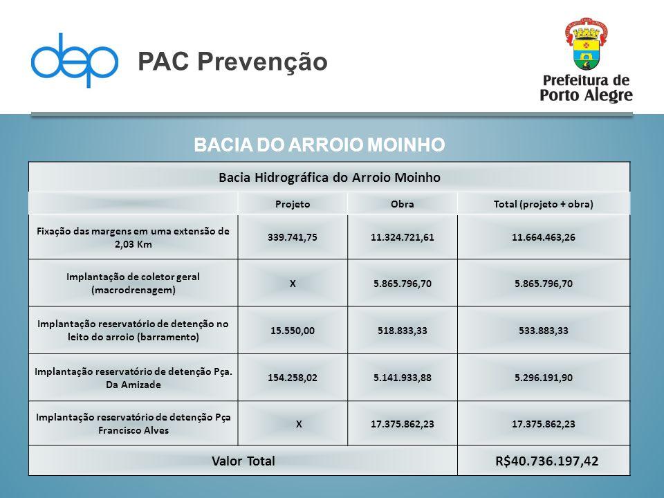 BACIA DO ARROIO MOINHO PAC Prevenção Bacia Hidrográfica do Arroio Moinho ProjetoObraTotal (projeto + obra) Fixação das margens em uma extensão de 2,03