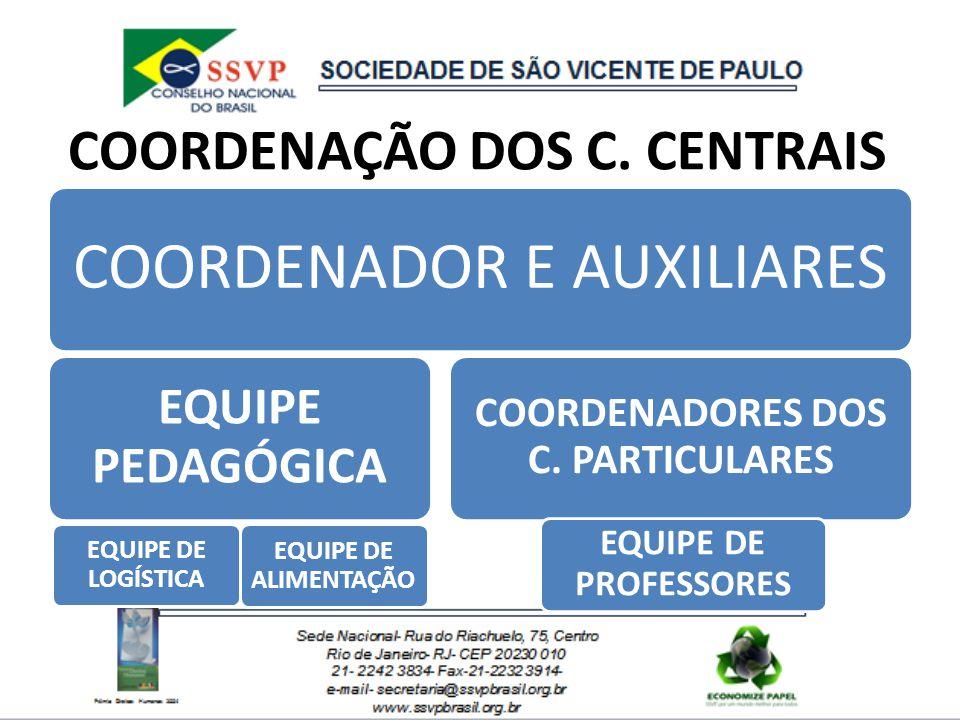 COORDENAÇÃO DOS C. CENTRAIS COORDENADOR E AUXILIARES EQUIPE PEDAGÓGICA EQUIPE DE LOGÍSTICA EQUIPE DE ALIMENTAÇÃO COORDENADORES DOS C. PARTICULARES EQU