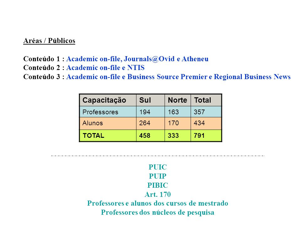 Aréas / Públicos Conteúdo 1 : Academic on-file, Journals@Ovid e Atheneu Conteúdo 2 : Academic on-file e NTIS Conteúdo 3 : Academic on-file e Business Source Premier e Regional Business News PUIC PUIP PIBIC Art.