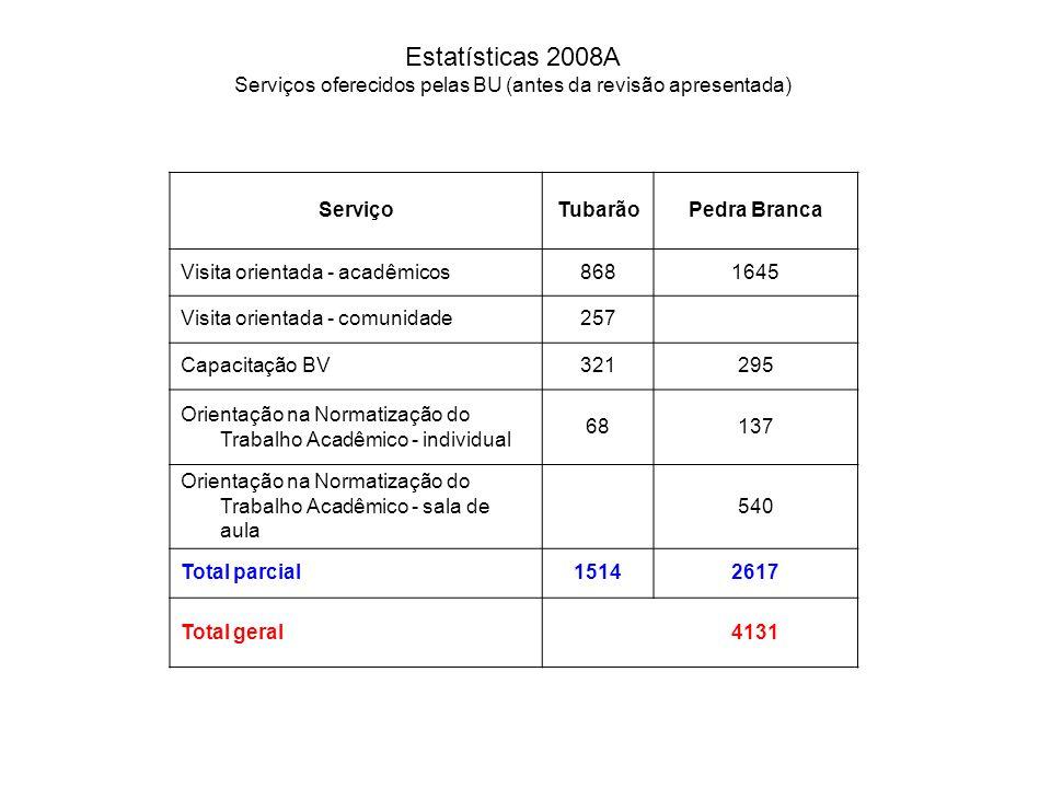 Estatísticas 2008A Serviços oferecidos pelas BU (antes da revisão apresentada) ServiçoTubarãoPedra Branca Visita orientada - acadêmicos8681645 Visita orientada - comunidade257 Capacitação BV321295 Orientação na Normatização do Trabalho Acadêmico - individual 68137 Orientação na Normatização do Trabalho Acadêmico - sala de aula 540 Total parcial15142617 Total geral 4131