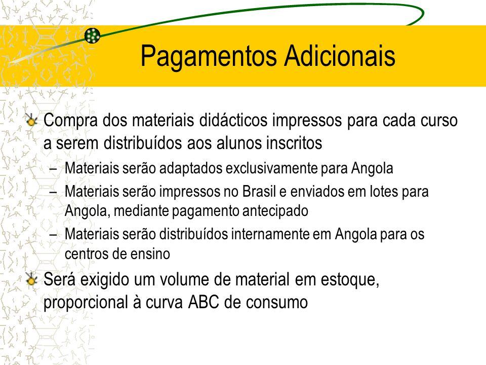 Pagamentos Adicionais Compra dos materiais didácticos impressos para cada curso a serem distribuídos aos alunos inscritos –Materiais serão adaptados e