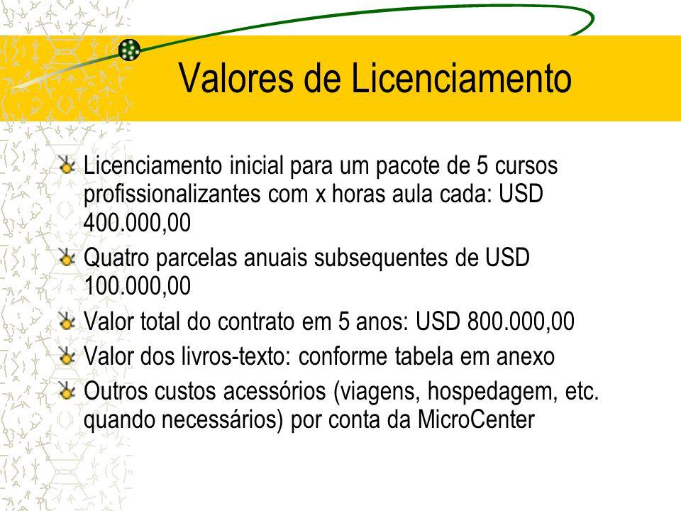 Valores de Licenciamento Licenciamento inicial para um pacote de 5 cursos profissionalizantes com x horas aula cada: USD 400.000,00 Quatro parcelas an