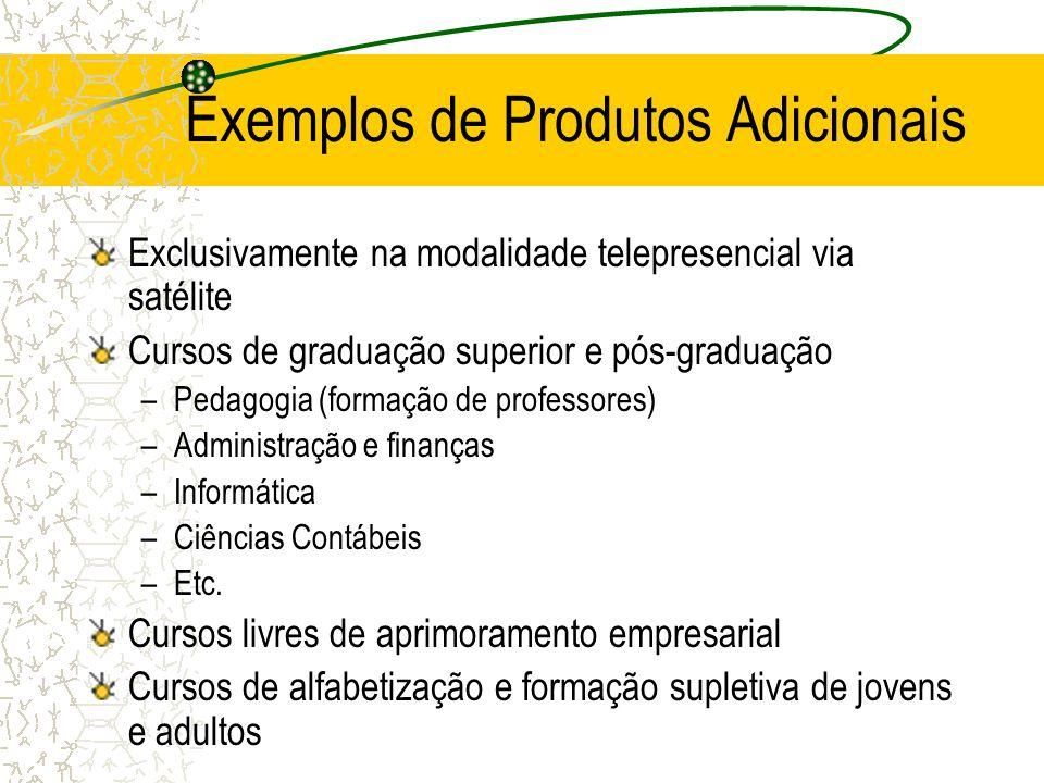 Exemplos de Produtos Adicionais Exclusivamente na modalidade telepresencial via satélite Cursos de graduação superior e pós-graduação –Pedagogia (form