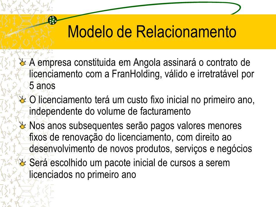 Modelo de Relacionamento A empresa constituida em Angola assinará o contrato de licenciamento com a FranHolding, válido e irretratável por 5 anos O li