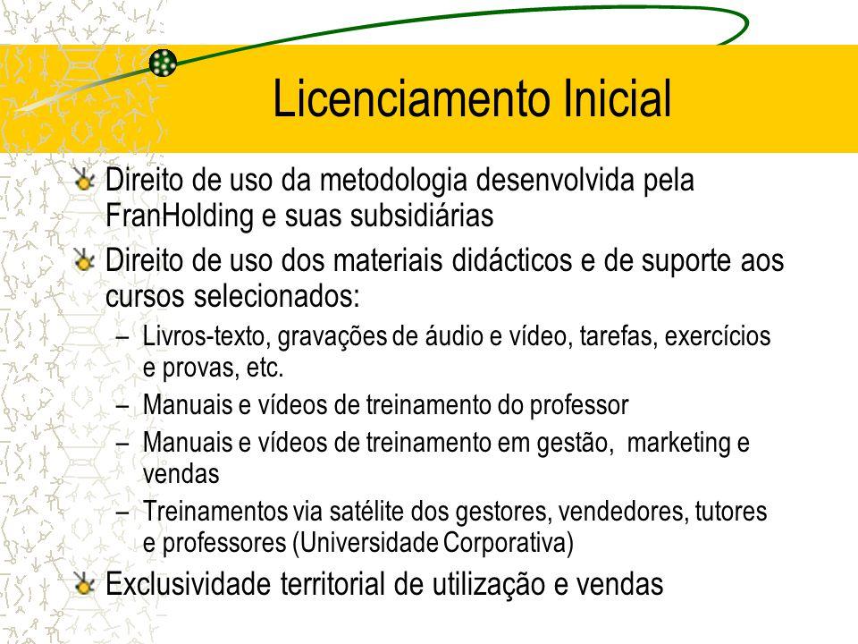 Licenciamento Inicial Direito de uso da metodologia desenvolvida pela FranHolding e suas subsidiárias Direito de uso dos materiais didácticos e de suporte aos cursos selecionados: –Livros-texto, gravações de áudio e vídeo, tarefas, exercícios e provas, etc.