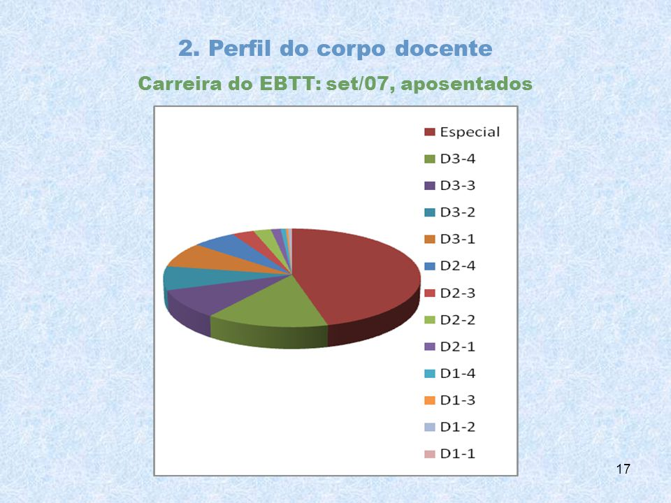 2. Perfil do corpo docente Carreira do EBTT: set/07, aposentados 17