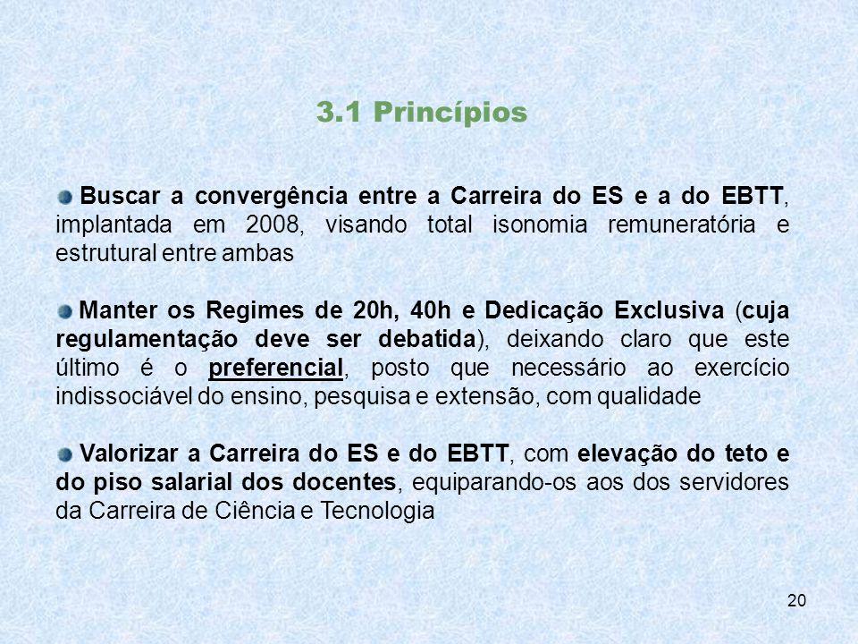 3.1 Princípios Buscar a convergência entre a Carreira do ES e a do EBTT, implantada em 2008, visando total isonomia remuneratória e estrutural entre ambas Manter os Regimes de 20h, 40h e Dedicação Exclusiva (cuja regulamentação deve ser debatida), deixando claro que este último é o preferencial, posto que necessário ao exercício indissociável do ensino, pesquisa e extensão, com qualidade Valorizar a Carreira do ES e do EBTT, com elevação do teto e do piso salarial dos docentes, equiparando-os aos dos servidores da Carreira de Ciência e Tecnologia 20