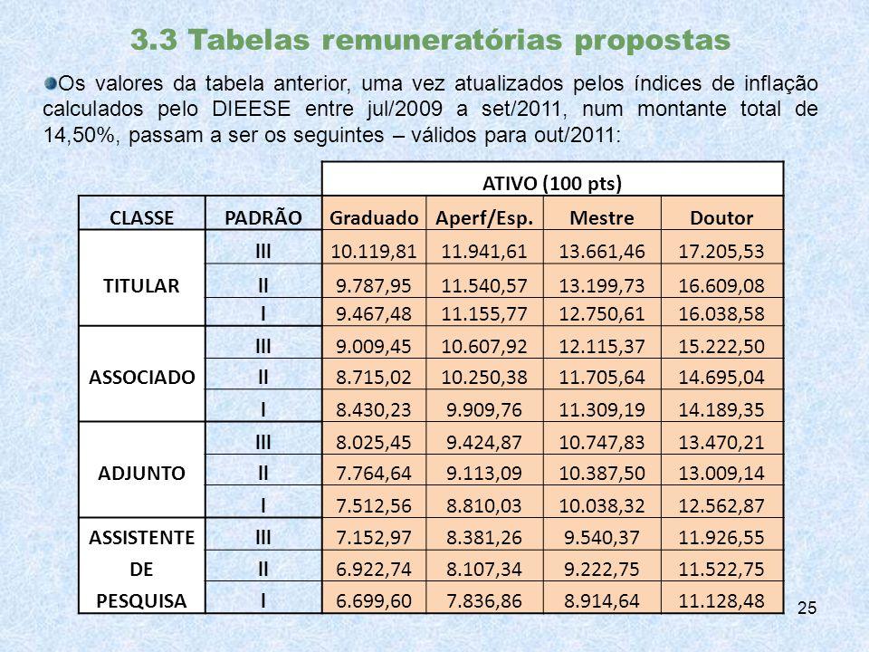 3.3 Tabelas remuneratórias propostas Os valores da tabela anterior, uma vez atualizados pelos índices de inflação calculados pelo DIEESE entre jul/2009 a set/2011, num montante total de 14,50%, passam a ser os seguintes – válidos para out/2011: 25 ATIVO (100 pts) CLASSEPADRÃOGraduadoAperf/Esp.MestreDoutor lll10.119,8111.941,6113.661,4617.205,53 TITULARll9.787,9511.540,5713.199,7316.609,08 l9.467,4811.155,7712.750,6116.038,58 lll9.009,4510.607,9212.115,3715.222,50 ASSOCIADOll8.715,0210.250,3811.705,6414.695,04 l8.430,239.909,7611.309,1914.189,35 lll8.025,459.424,8710.747,8313.470,21 ADJUNTOll7.764,649.113,0910.387,5013.009,14 l7.512,568.810,0310.038,3212.562,87 ASSISTENTElll7.152,978.381,269.540,3711.926,55 DEll6.922,748.107,349.222,7511.522,75 PESQUISAl6.699,607.836,868.914,6411.128,48