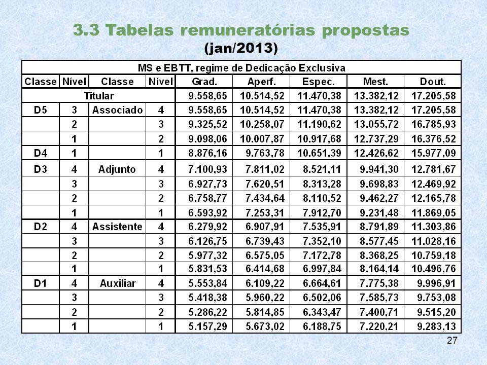 3.3 Tabelas remuneratórias propostas (jan/2013) 27