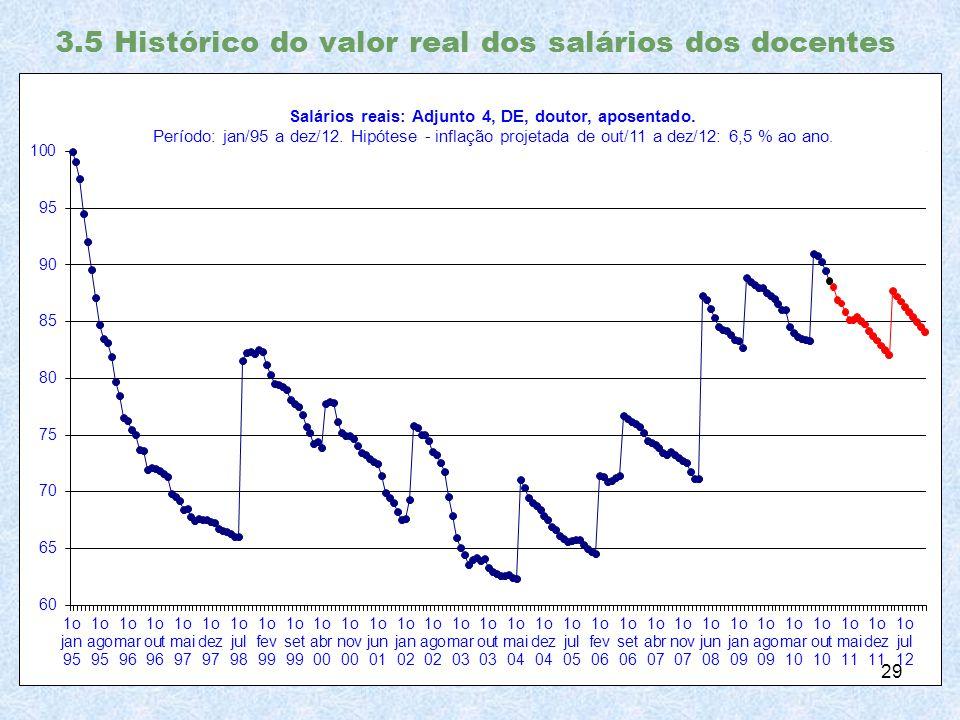 3.5 Histórico do valor real dos salários dos docentes 29