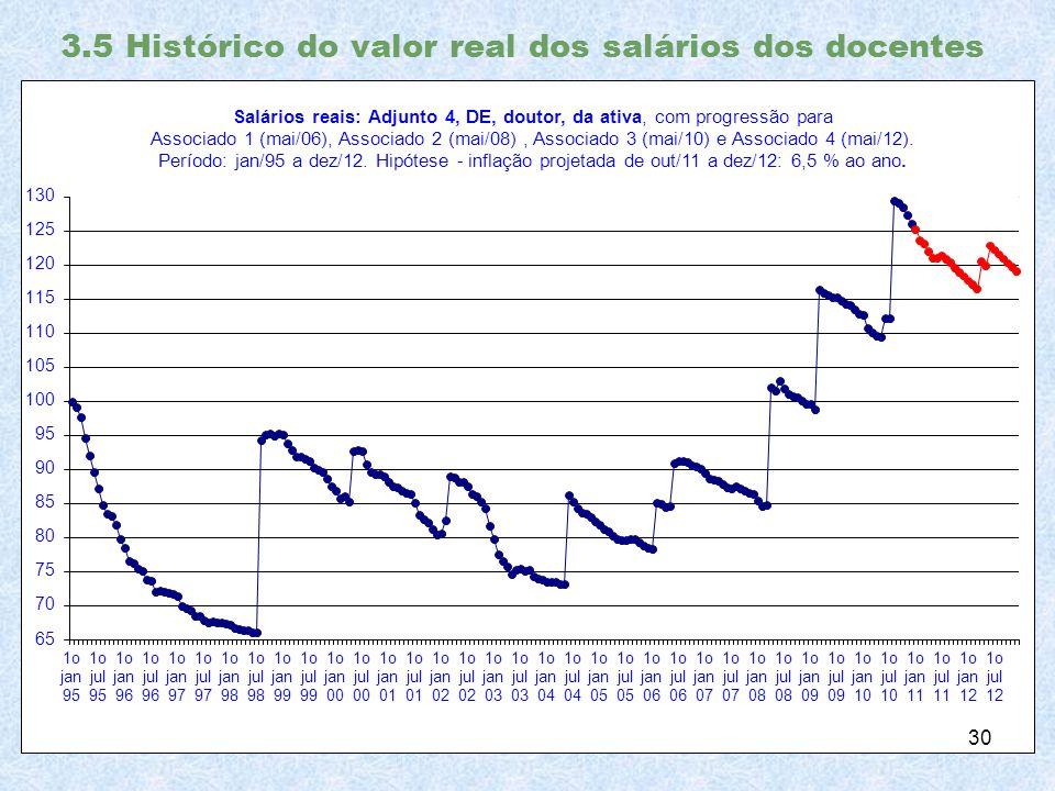 3.5 Histórico do valor real dos salários dos docentes 30