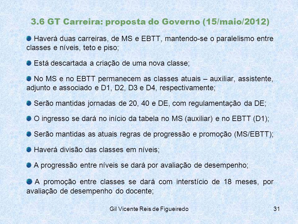 3.6 GT Carreira: proposta do Governo (15/maio/2012) Haverá duas carreiras, de MS e EBTT, mantendo-se o paralelismo entre classes e níveis, teto e piso; Está descartada a criação de uma nova classe; No MS e no EBTT permanecem as classes atuais – auxiliar, assistente, adjunto e associado e D1, D2, D3 e D4, respectivamente; Serão mantidas jornadas de 20, 40 e DE, com regulamentação da DE; O ingresso se dará no início da tabela no MS (auxiliar) e no EBTT (D1); Serão mantidas as atuais regras de progressão e promoção (MS/EBTT); Haverá divisão das classes em níveis; A progressão entre níveis se dará por avaliação de desempenho; A promoção entre classes se dará com interstício de 18 meses, por avaliação de desempenho do docente; Gil Vicente Reis de Figueiredo31