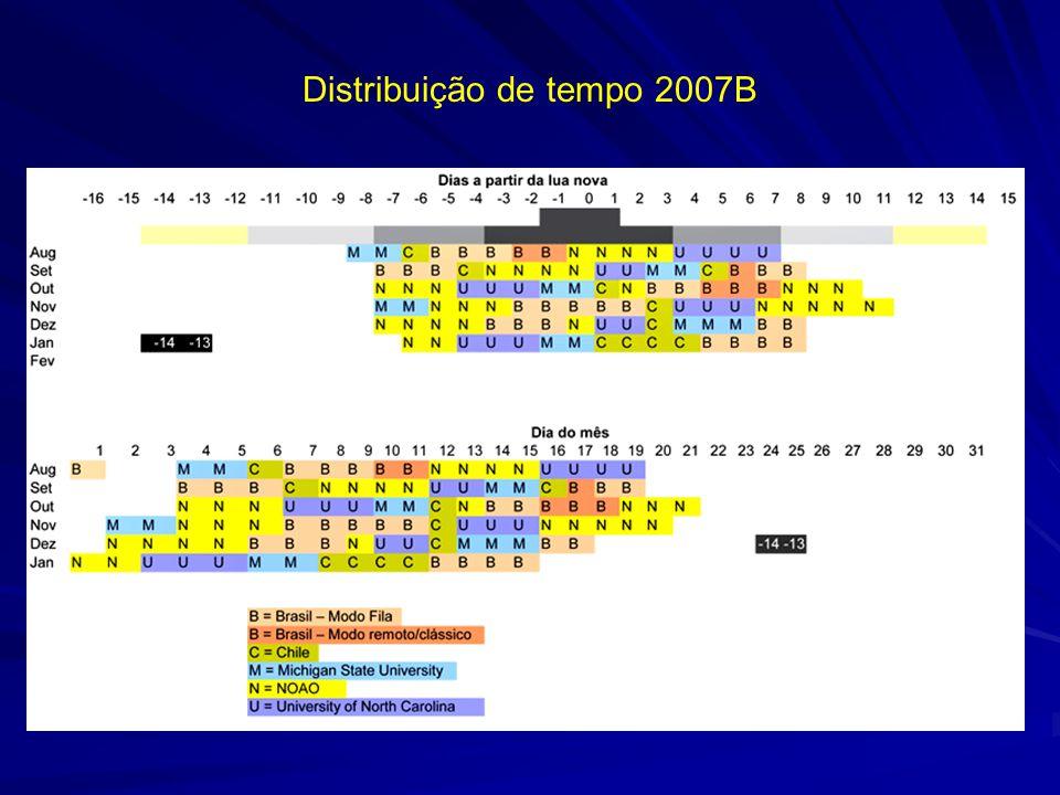 Distribuição de tempo 2007B