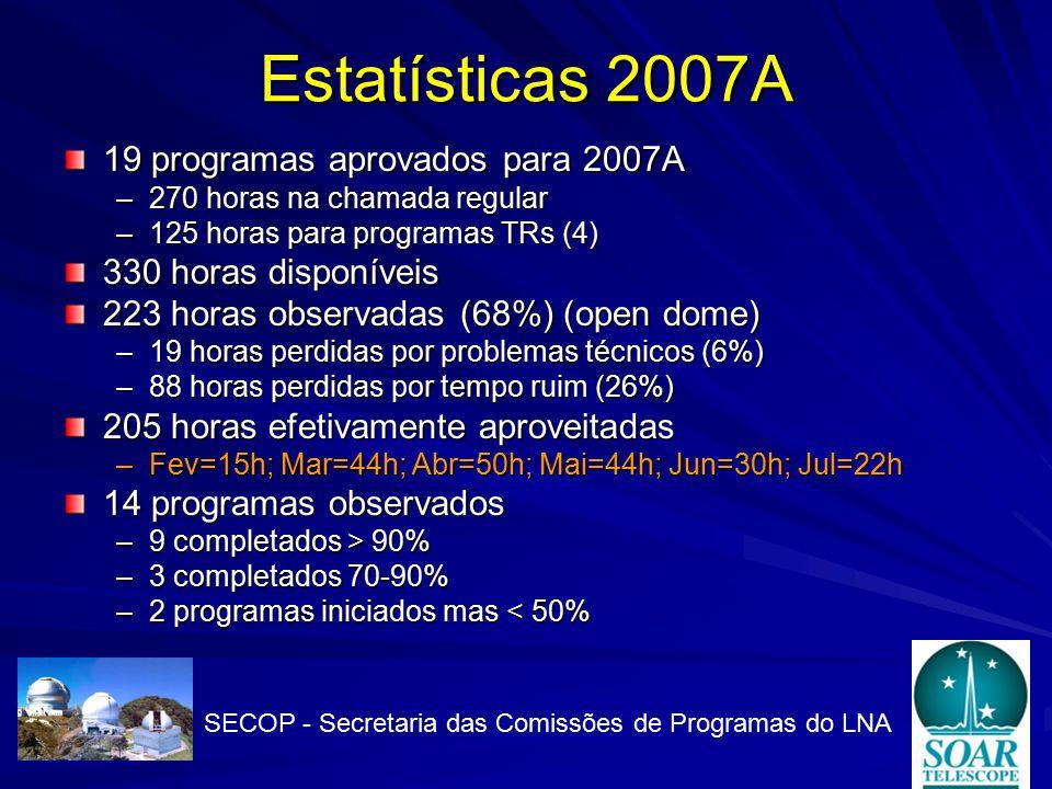Estatísticas 2007A 19 programas aprovados para 2007A –270 horas na chamada regular –125 horas para programas TRs (4) 330 horas disponíveis 223 horas observadas (68%) (open dome) –19 horas perdidas por problemas técnicos (6%) –88 horas perdidas por tempo ruim (26%) 205 horas efetivamente aproveitadas –Fev=15h; Mar=44h; Abr=50h; Mai=44h; Jun=30h; Jul=22h 14 programas observados –9 completados > 90% –3 completados 70-90% –2 programas iniciados mas < 50% SECOP - Secretaria das Comissões de Programas do LNA