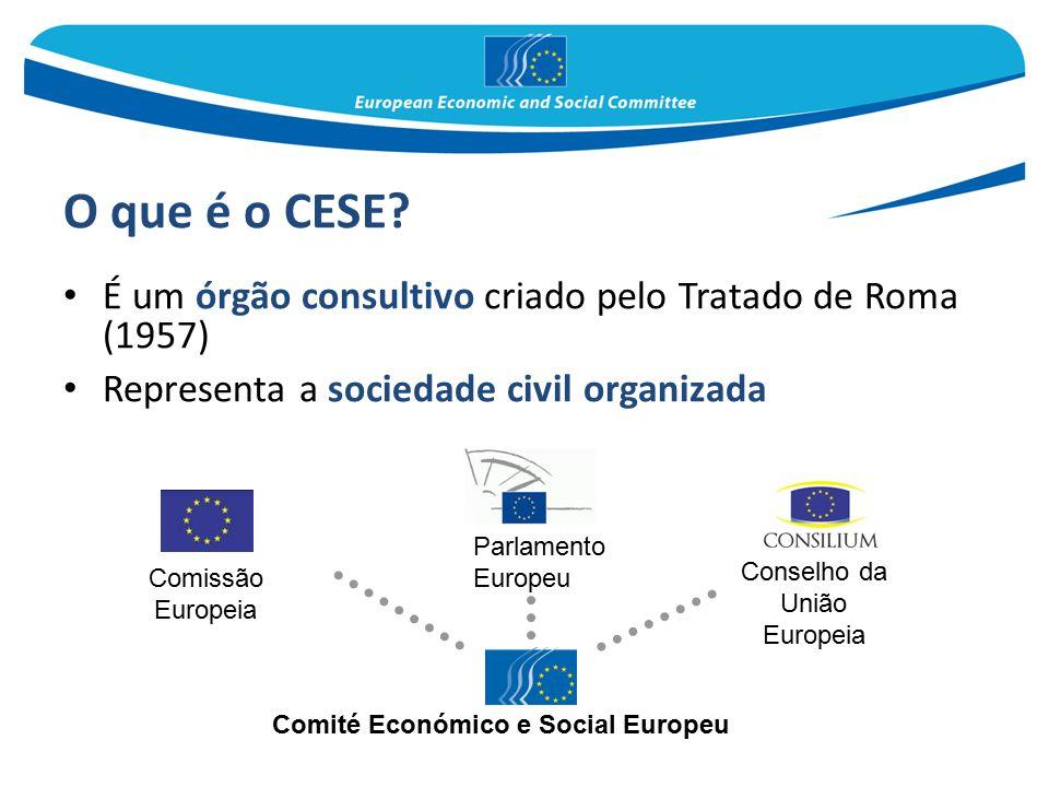 O que é o CESE? É um órgão consultivo criado pelo Tratado de Roma (1957) Representa a sociedade civil organizada Parlamento Europeu Conselho da União