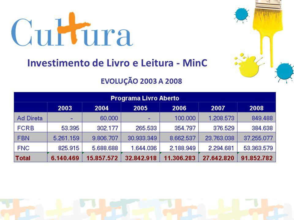 Investimento de Livro e Leitura - MinC EVOLUÇÃO 2003 A 2008